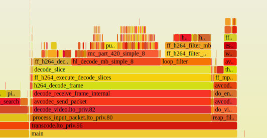 FlameGraphs: Understand where your program is spending time