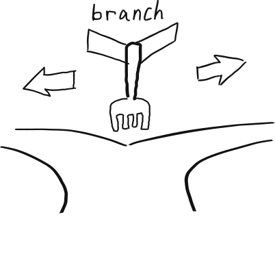 How branches influence the performance of your code and what can you do about it?