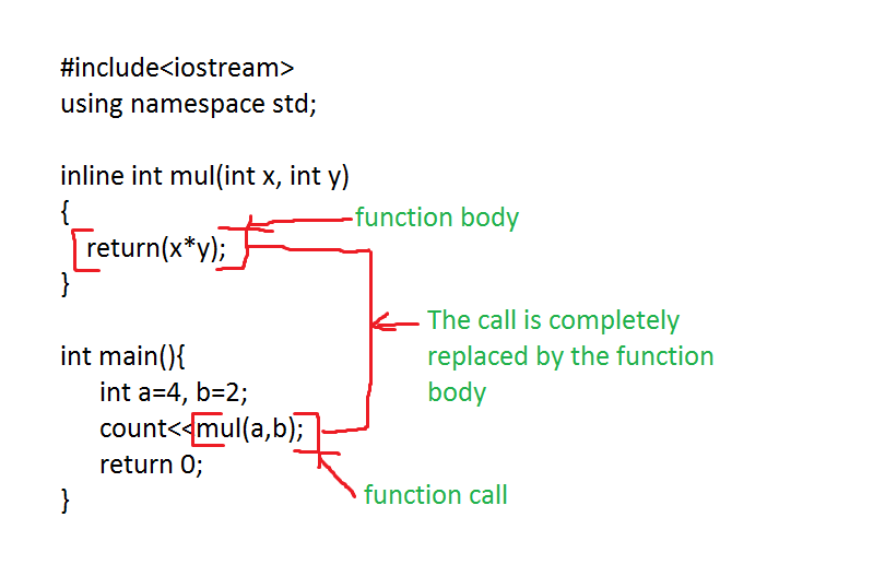 Make your programs run faster: avoid function calls